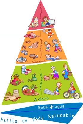 piramide Ministerio de Sanidad